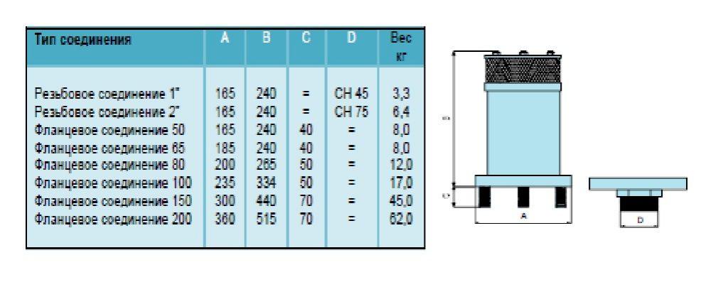 CSA GOLIA 3F размеры и вес таблица с фото