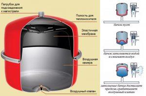 rasshiritelnyj-bak-ustroistvo-membrana