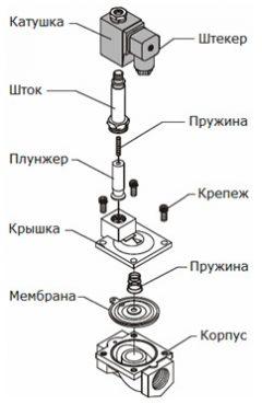 Устройство соленоидного клапана схема
