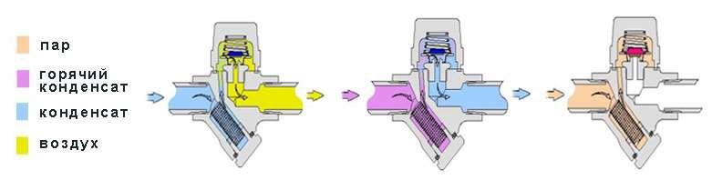 termostat-kondensatoot