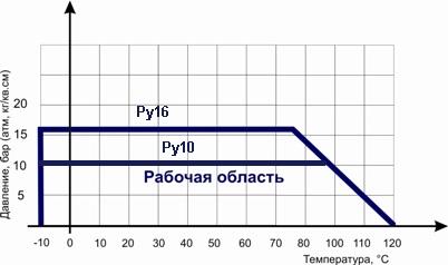 ABRA DN40 диаграма давление - температура