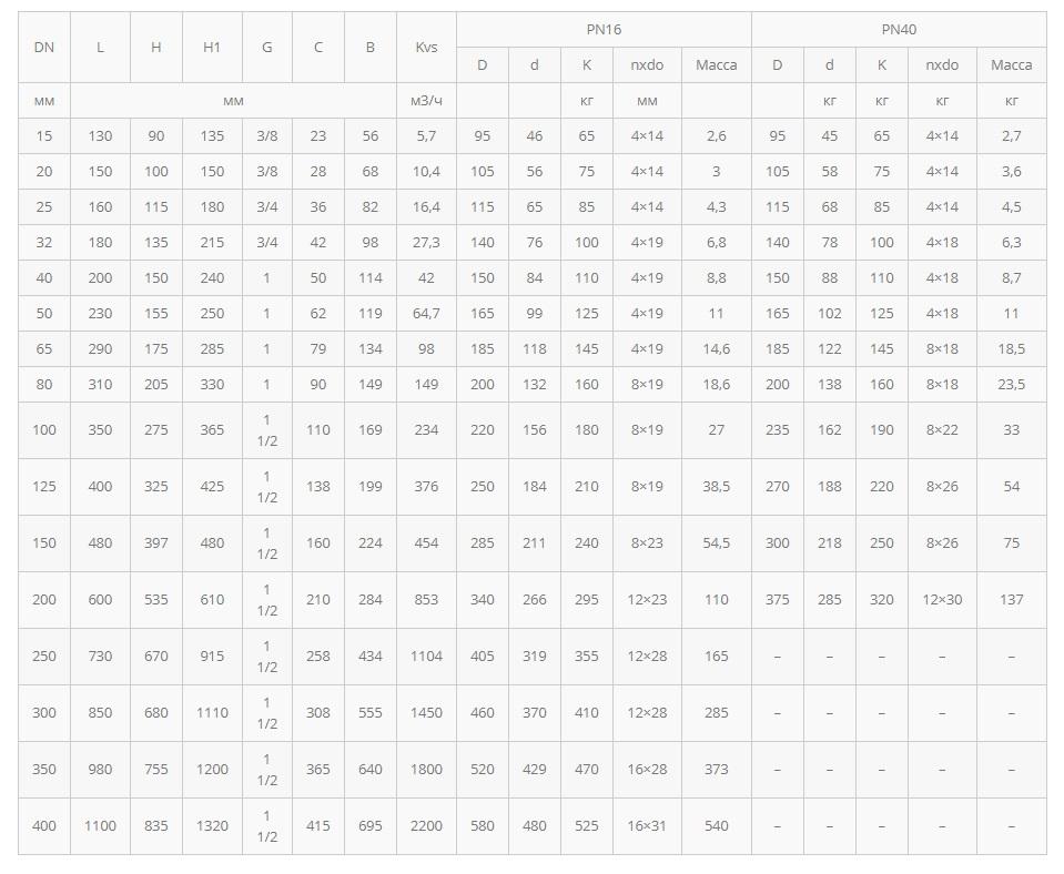 821 Габариты и вес таблица