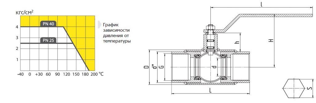 kran-ld-gas-polnoproh-rezba