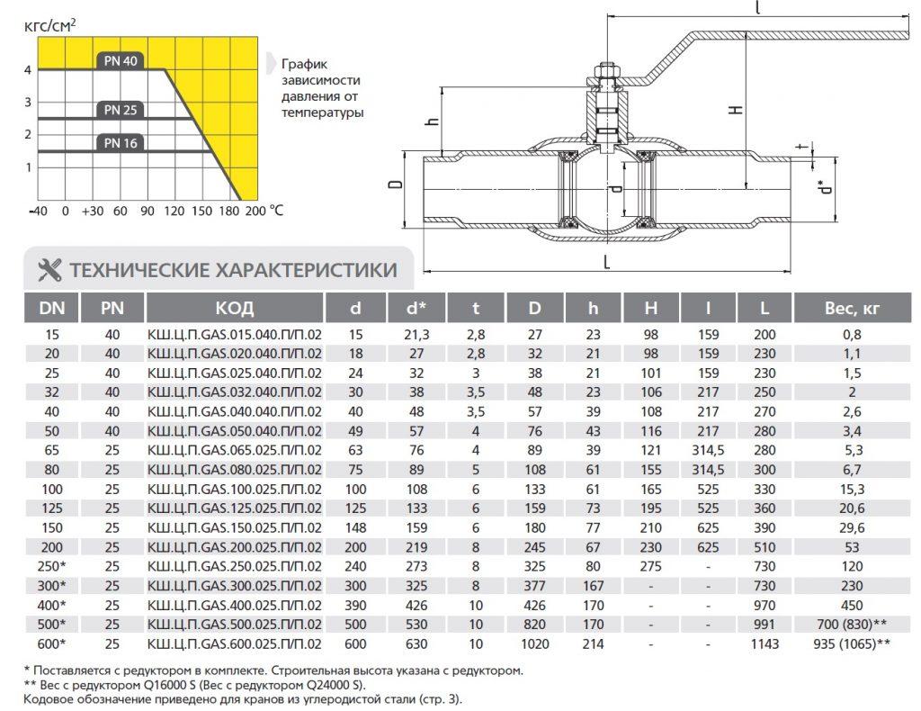 kran-ld-gas-polnoproh-svarka-razmery-ves