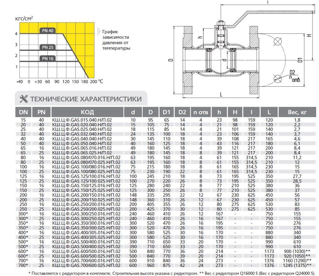 Шаровые краны LD фланцевые стандартнопроходные характеристики