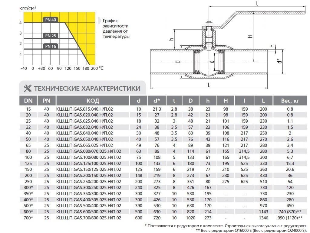 Габаритные размеры и вес шаровых кранов LD стандартнопроходных под приварку