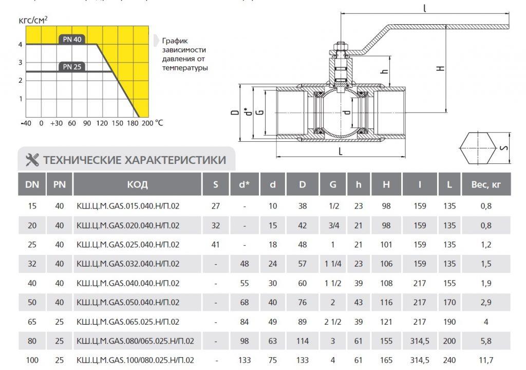 Габаритные размеры и вес стандартнопроходных резьбовых кранов LD