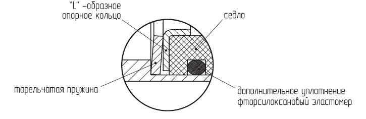 Уплотнения шаровых кранов LD